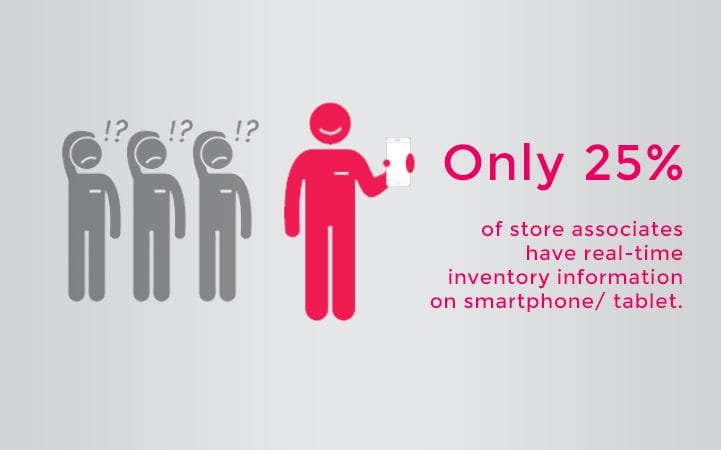 1 in 4 store associates have access to inventory visibility
