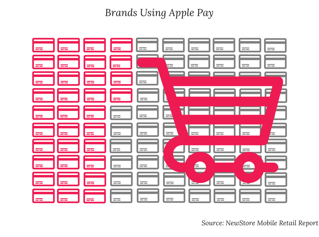 apple pay graphic